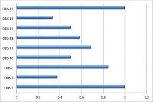 Gráfico-ODS-dLana-1
