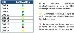 Gráfico-ODS-dLana-3